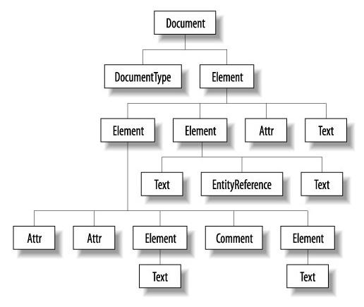 Convertendo Objetos em XML com JAXB WebCodeFree
