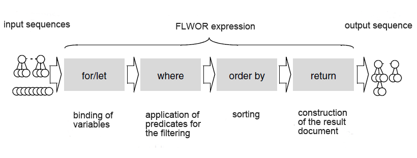 parsqube xquery  flwor structure  flwor expressions, Beautiful flower